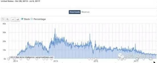 流量上涨600%!Google Play ASO灰色产业链(机刷、协议刷、积分墙)