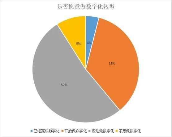 2020,是中国SaaS行业的机遇之年?