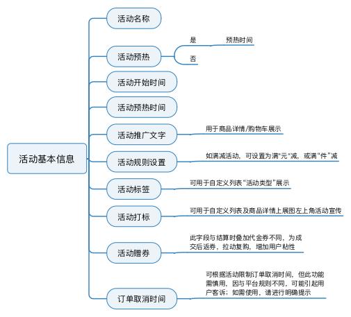 搭建电商营销系统全流程