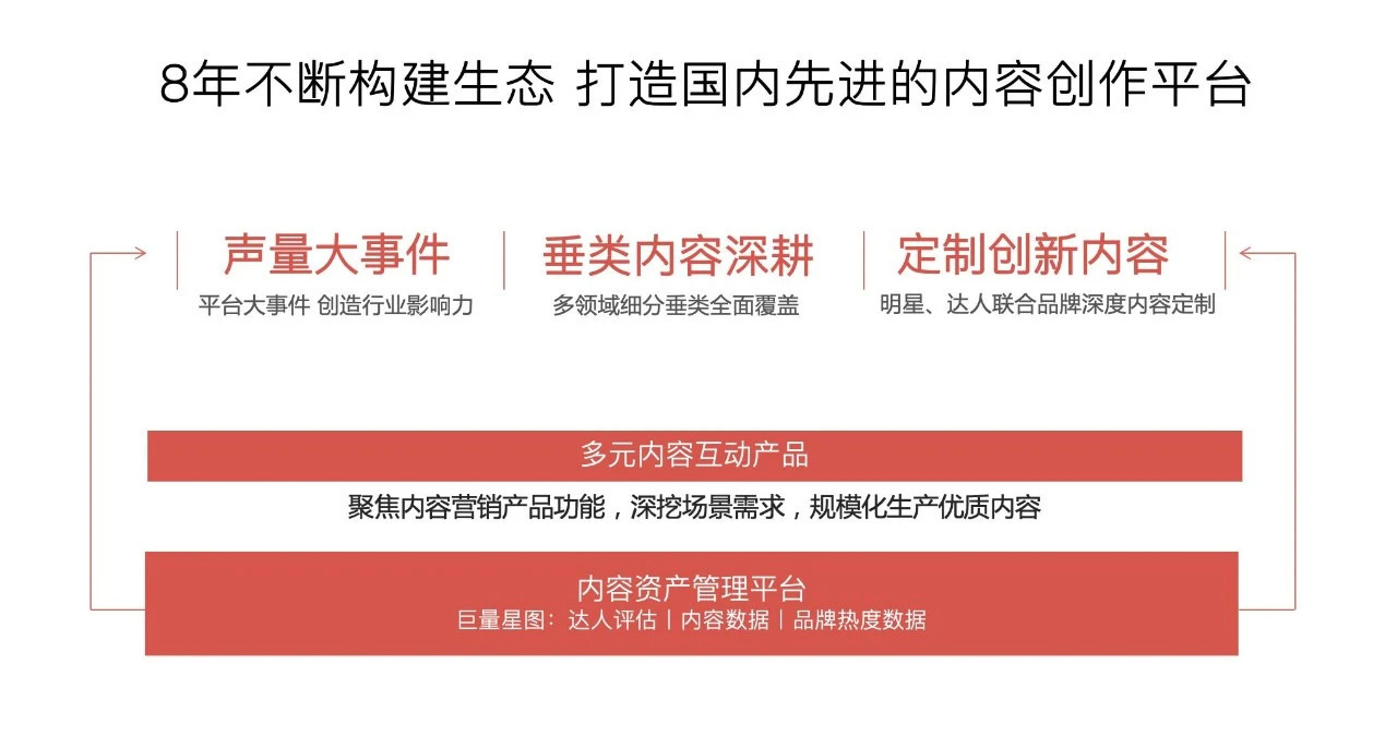 """原生广告七年之""""养"""":为什么说""""内容为王""""过时了?"""