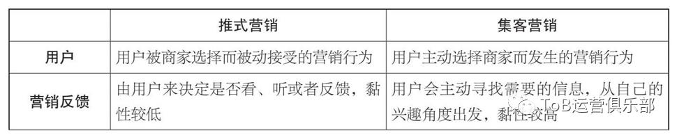 从0到1构建ToB市场运营体系(上)