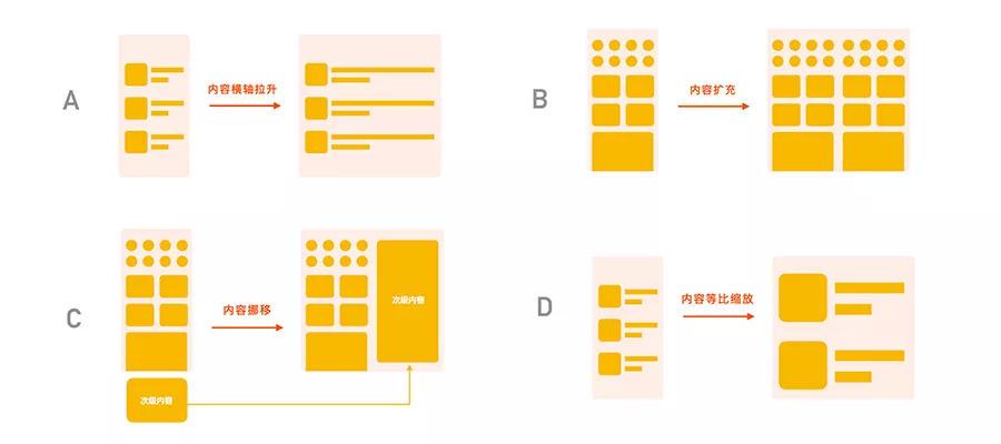 在折叠屏上,淘宝是怎么做设计适配跟创新的?