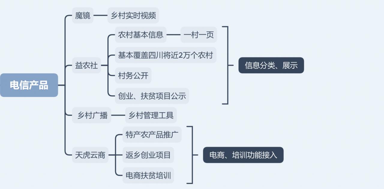 蜀乡亲APP项目总结:四川农民工服务平台