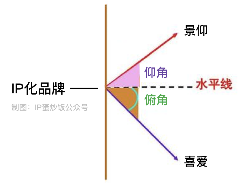 45°角定律:品牌、平台与IP的潜规则
