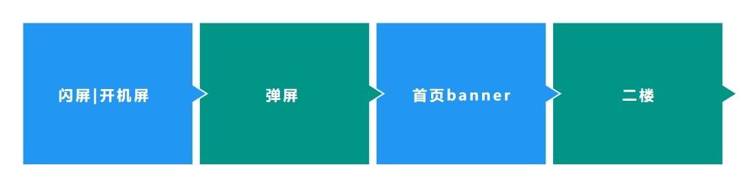 B端APP产品的端内运营:资源位、PUSH