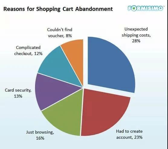 """电商分析:如何减少""""放弃购物车率""""?"""