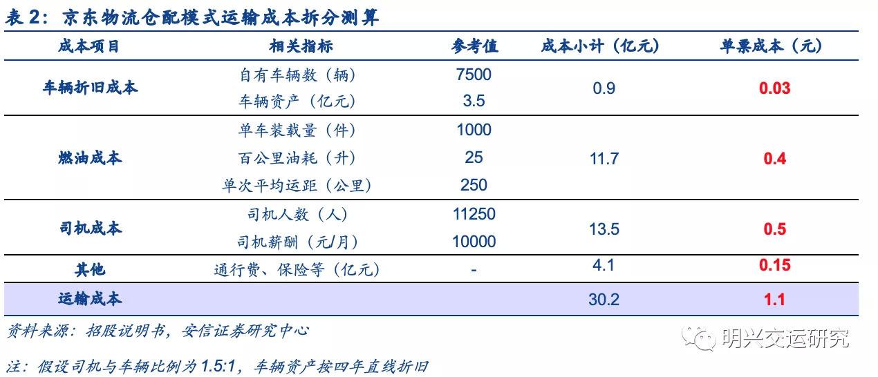 京东物流VS社区团购VS通达系,谁的成本更低?